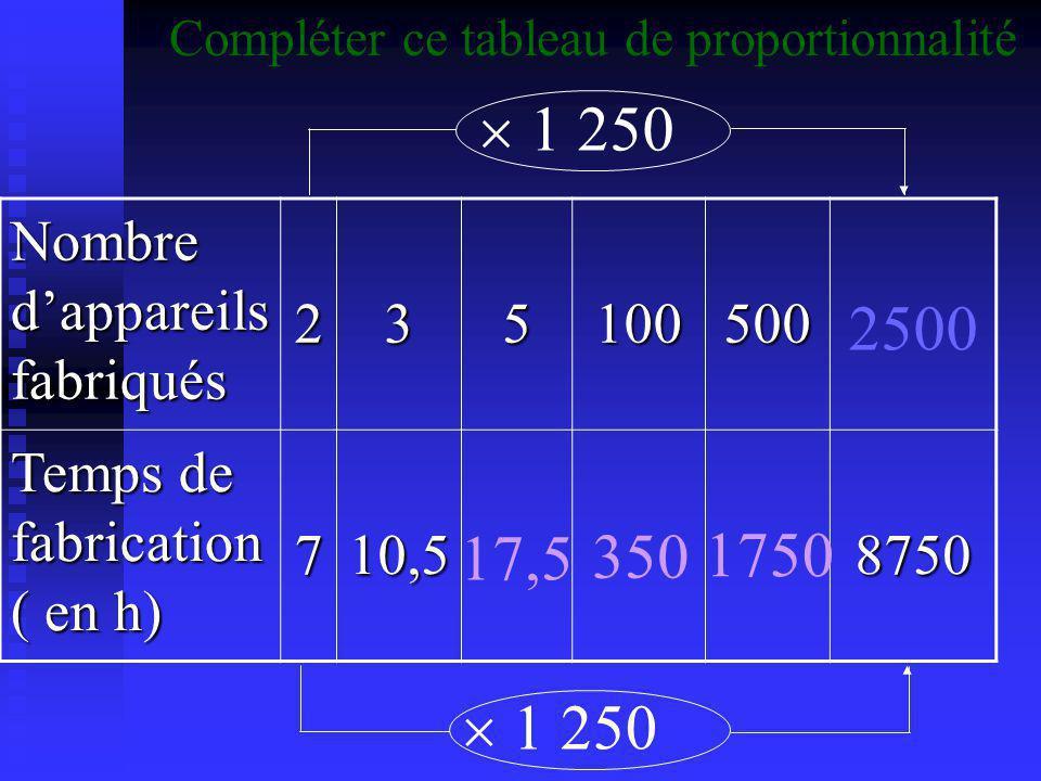 Nombre d'appareils fabriqués 235100500 Temps de fabrication ( en h) 710,58750 17,5 350  250 1750 Compléter ce tableau de proportionnalité