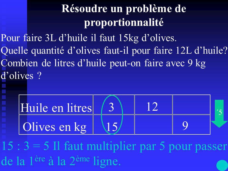 Huile en litres Olives en kg 3 15 12 9 Je cherche le coefficient de proportionnalité Pour faire 3L d'huile il faut 15kg d'olives.