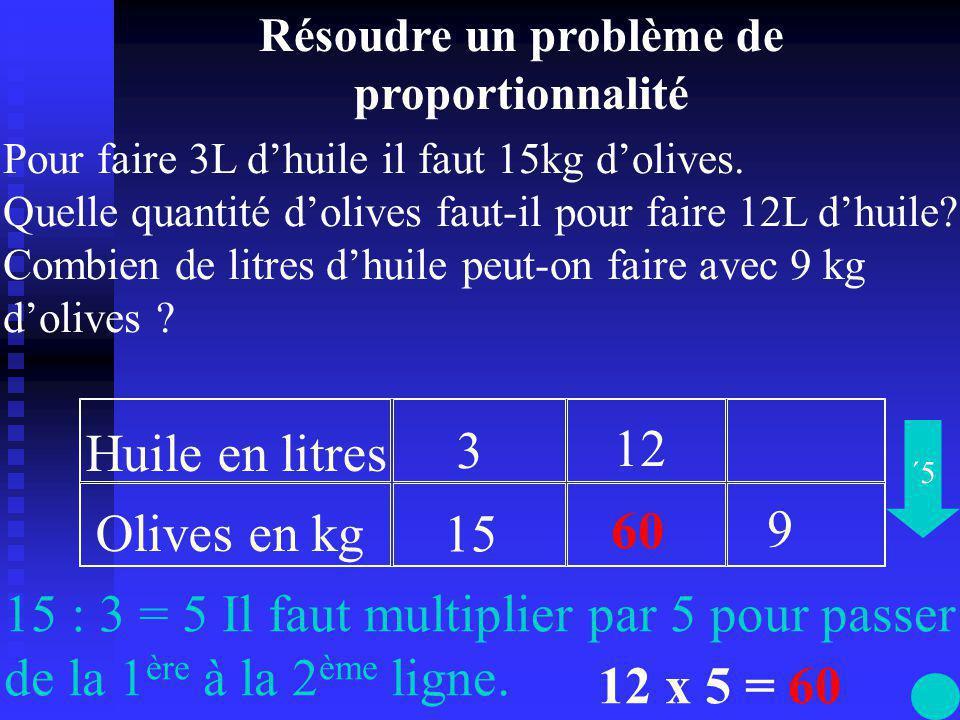Huile en litres Olives en kg 3 15 55 12 9 15 : 3 = 5 Il faut multiplier par 5 pour passer de la 1 ère à la 2 ème ligne.