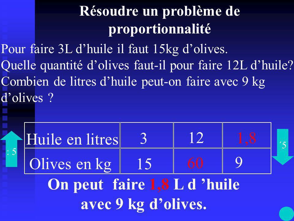 Huile en litres Olives en kg 3 15 55 12 9 60 : 5 1,8 Il faut diviser par 5 pour passer de la 2 ème à la 1 ère ligne.