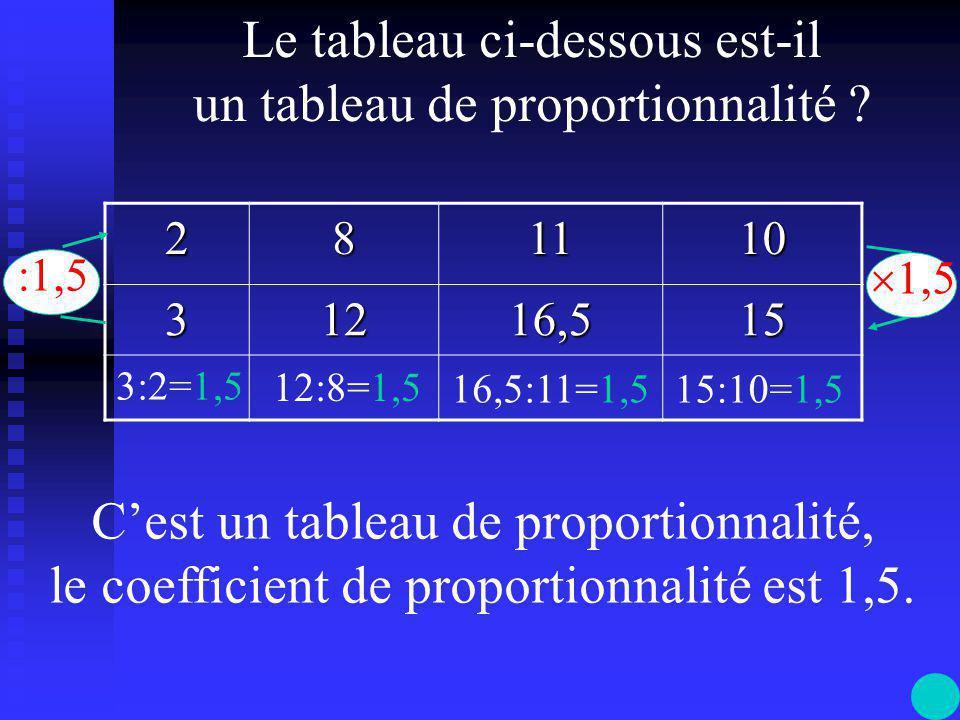 Un tableau est un tableau de proportionnalité si on passe d'une ligne à l'autre en multipliant ou en divisant par un nombre, toujours le même.