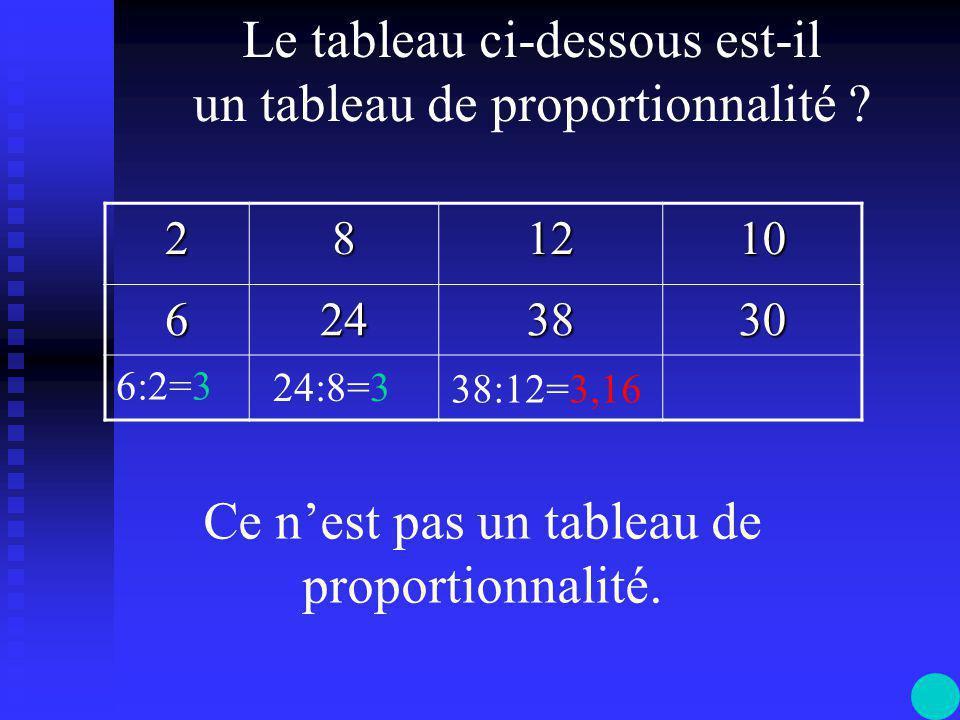 281110 31216,515  1,5 :1,5 3:2=1,5 12:8=1,5 16,5:11=1,5 15:10=1,5 C'est un tableau de proportionnalité, le coefficient de proportionnalité est 1,5.