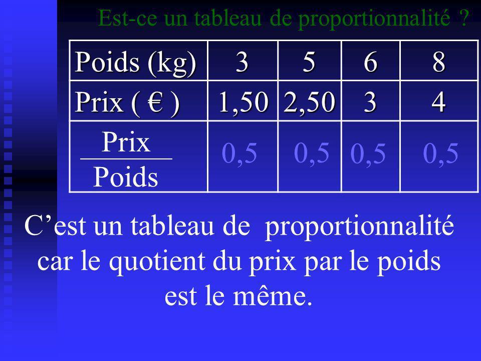 Poids (kg) 45710 Prix ( € ) 4,8068,4011 Prix Poids 1,1 1,2 Est-ce un tableau de proportionnalité .