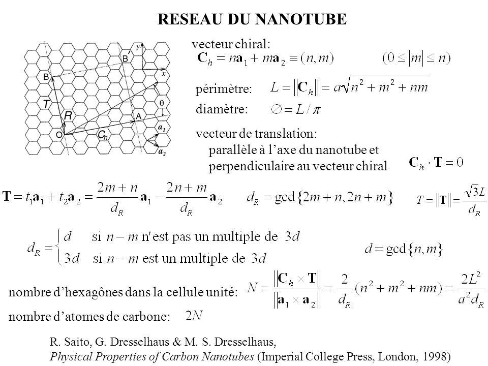 RESEAU DU NANOTUBE vecteur chiral: R. Saito, G. Dresselhaus & M. S. Dresselhaus, Physical Properties of Carbon Nanotubes (Imperial College Press, Lond
