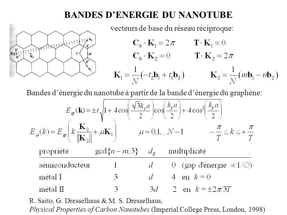 BANDES D'ENERGIE DU NANOTUBE vecteurs de base du réseau réciproque: R. Saito, G. Dresselhaus & M. S. Dresselhaus, Physical Properties of Carbon Nanotu