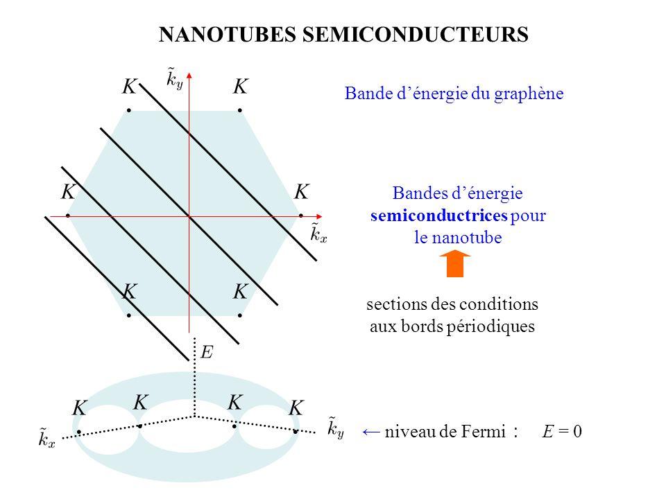NANOTUBES SEMICONDUCTEURS K・K・ K・K・ K・K・ K・K・ K・K・ K・K・ K・K・ K・K・ K・K・ K・K・ Bande d'énergie du graphène sections des conditions aux bords périodiques