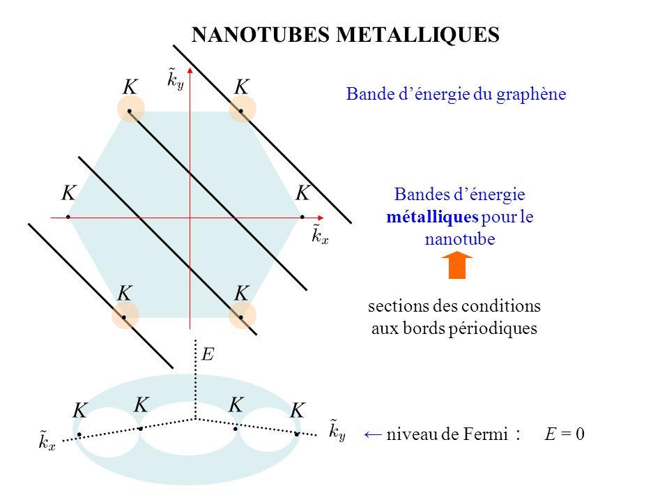 NANOTUBES METALLIQUES Bande d'énergie du graphène sections des conditions aux bords périodiques Bandes d'énergie métalliques pour le nanotube ← niveau