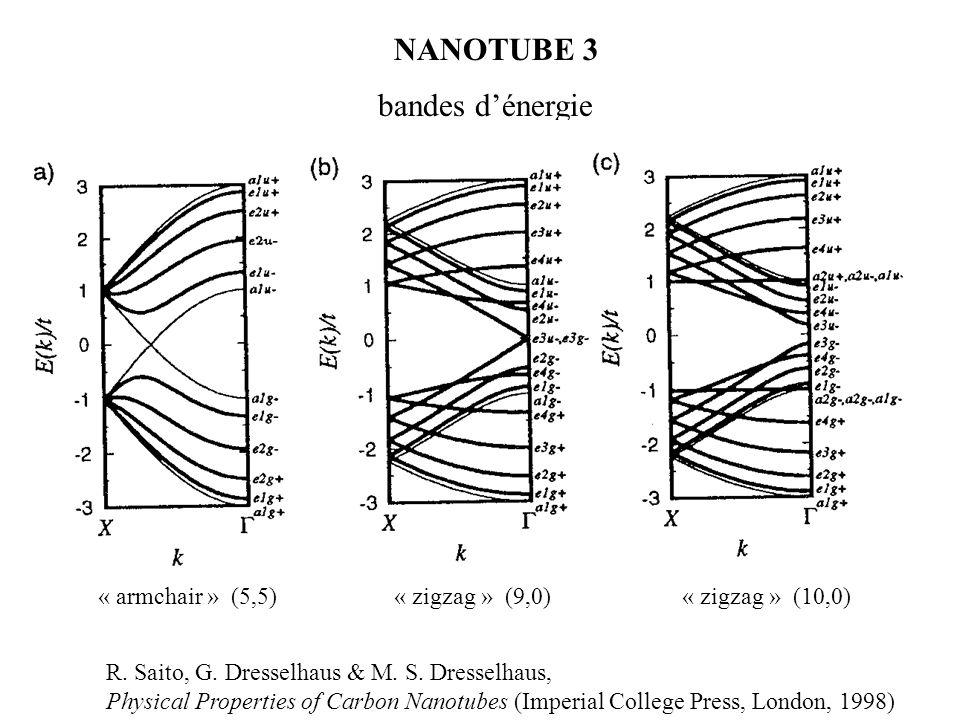 NANOTUBE 3 bandes d'énergie « armchair » (5,5)« zigzag » (9,0)« zigzag » (10,0) R. Saito, G. Dresselhaus & M. S. Dresselhaus, Physical Properties of C