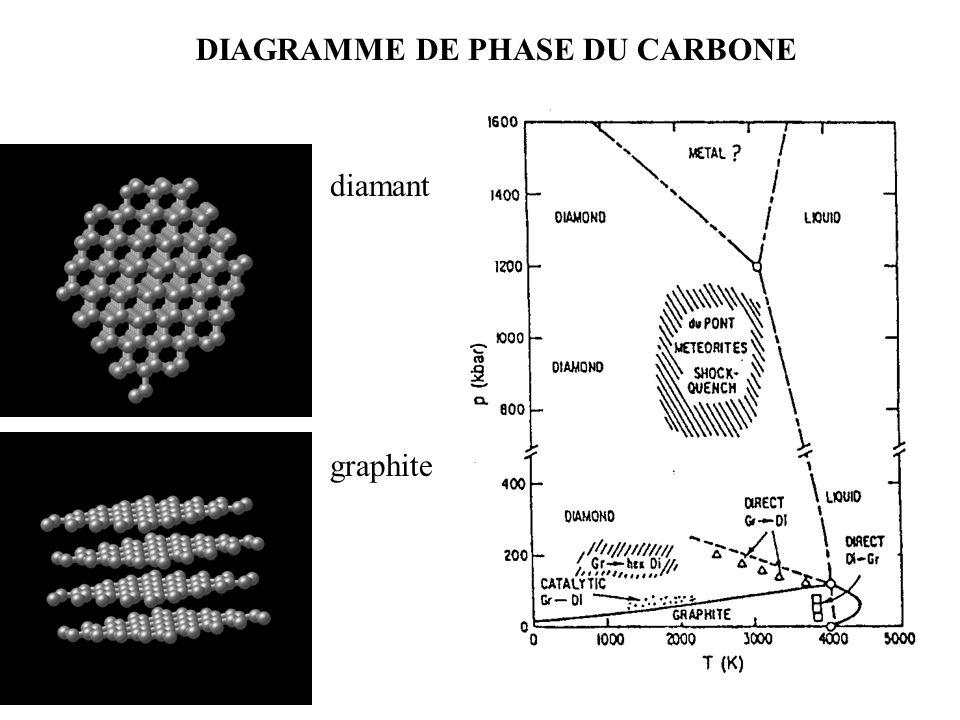 DIAGRAMME DE PHASE DU CARBONE diamant graphite