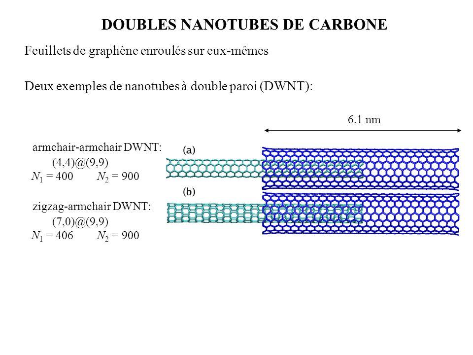 DOUBLES NANOTUBES DE CARBONE Feuillets de graphène enroulés sur eux-mêmes Deux exemples de nanotubes à double paroi (DWNT): armchair-armchair DWNT: (4