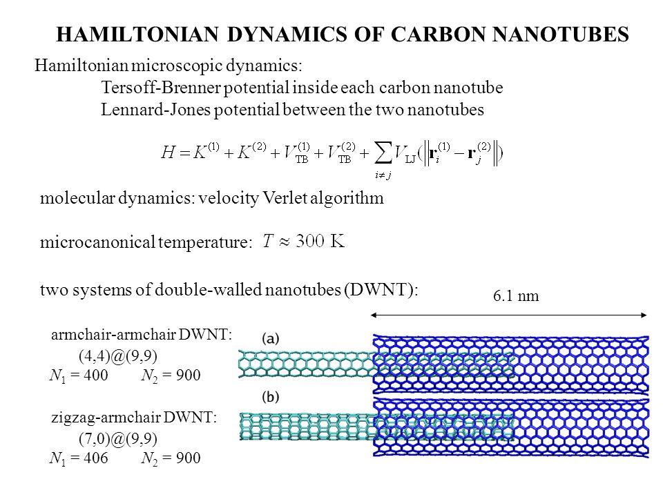 HAMILTONIAN DYNAMICS OF CARBON NANOTUBES Hamiltonian microscopic dynamics: Tersoff-Brenner potential inside each carbon nanotube Lennard-Jones potenti