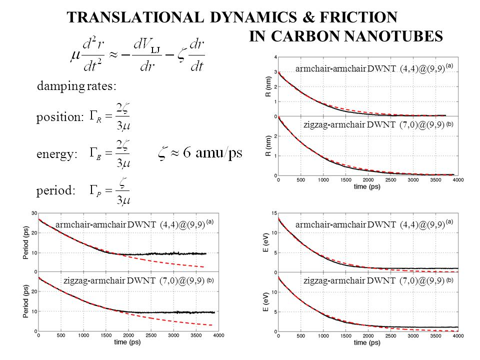TRANSLATIONAL DYNAMICS & FRICTION IN CARBON NANOTUBES damping rates: position: energy: period: armchair-armchair DWNT (4,4)@(9,9) zigzag-armchair DWNT
