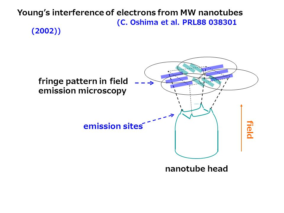 Young's interference of electrons from MW nanotubes (C. Oshima et al. PRL88 038301 (2002)) nanotube head fringe pattern in field emission microscopy f