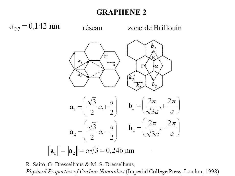 GRAPHENE 2 réseau zone de Brillouin R. Saito, G. Dresselhaus & M. S. Dresselhaus, Physical Properties of Carbon Nanotubes (Imperial College Press, Lon