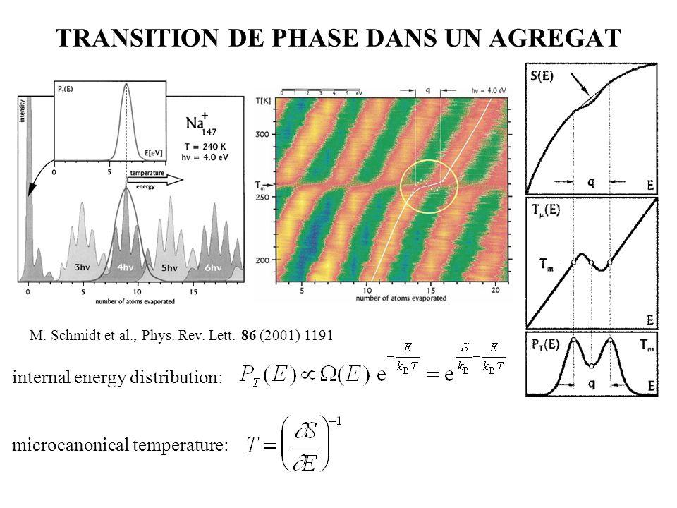 TRANSITION DE PHASE DANS UN AGREGAT M. Schmidt et al., Phys. Rev. Lett. 86 (2001) 1191 internal energy distribution: microcanonical temperature: