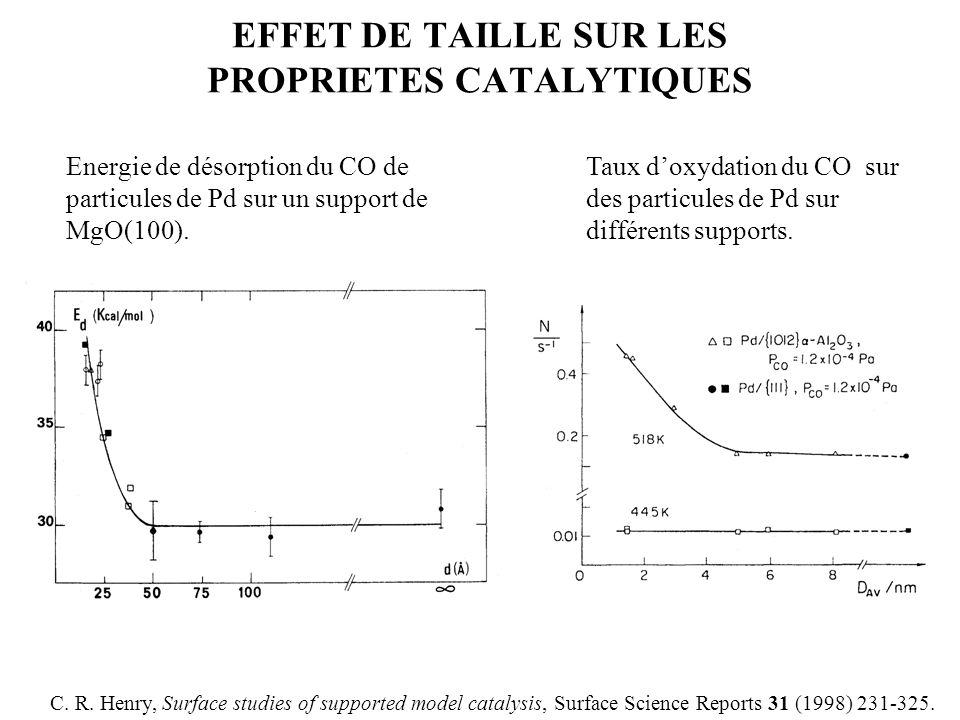 EFFET DE TAILLE SUR LES PROPRIETES CATALYTIQUES C. R. Henry, Surface studies of supported model catalysis, Surface Science Reports 31 (1998) 231-325.