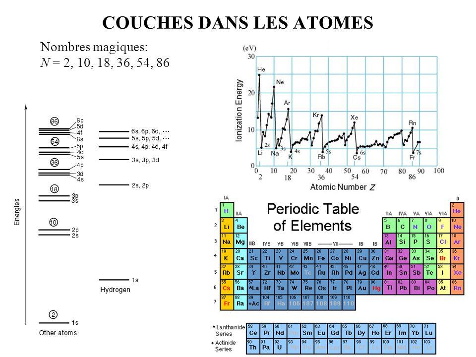 COUCHES DANS LES ATOMES Nombres magiques: N = 2, 10, 18, 36, 54, 86