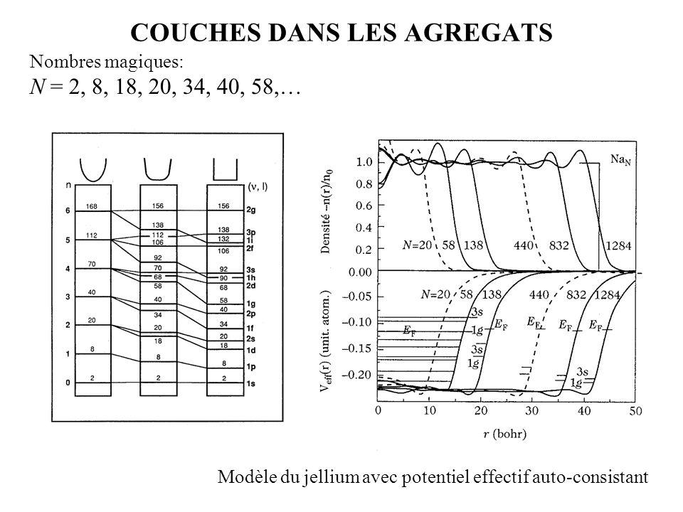 COUCHES DANS LES AGREGATS Nombres magiques: N = 2, 8, 18, 20, 34, 40, 58,… Modèle du jellium avec potentiel effectif auto-consistant