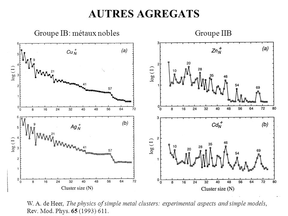 AUTRES AGREGATS W. A. de Heer, The physics of simple metal clusters: experimental aspects and simple models, Rev. Mod. Phys. 65 (1993) 611. Groupe IB: