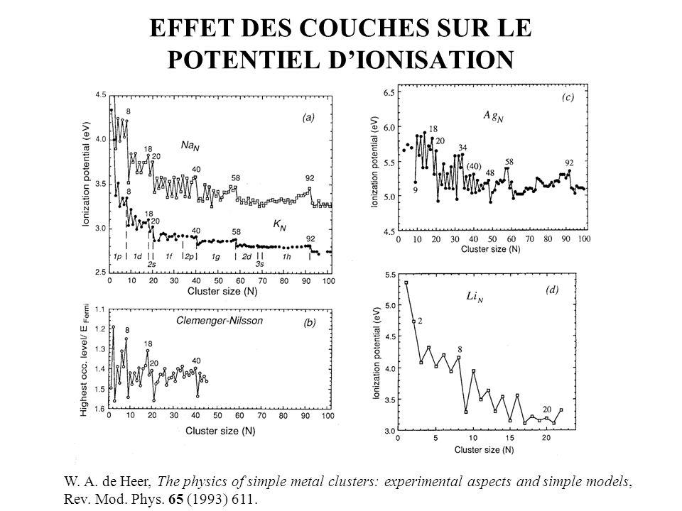 EFFET DES COUCHES SUR LE POTENTIEL D'IONISATION W.