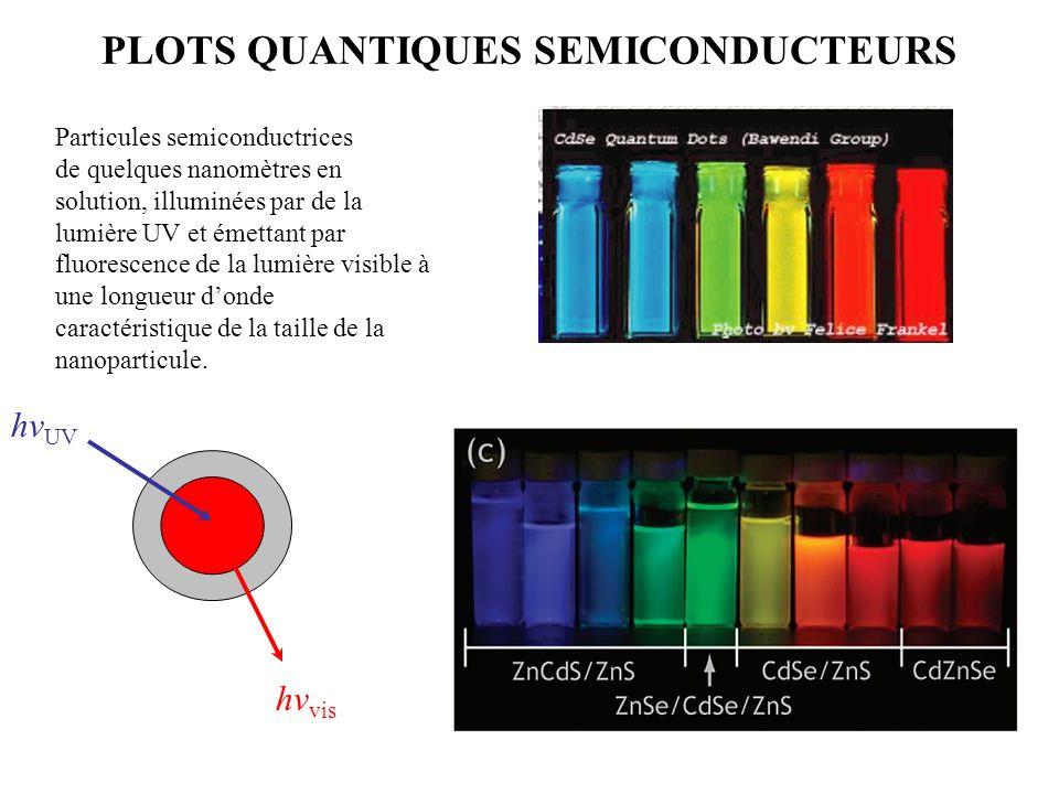 PLOTS QUANTIQUES SEMICONDUCTEURS Particules semiconductrices de quelques nanomètres en solution, illuminées par de la lumière UV et émettant par fluor