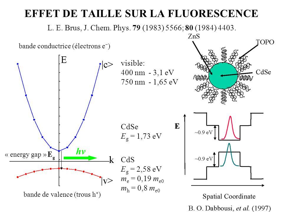 EFFET DE TAILLE SUR LA FLUORESCENCE L. E. Brus, J. Chem. Phys. 79 (1983) 5566; 80 (1984) 4403. bande conductrice (électrons e  ) bande de valence (tr
