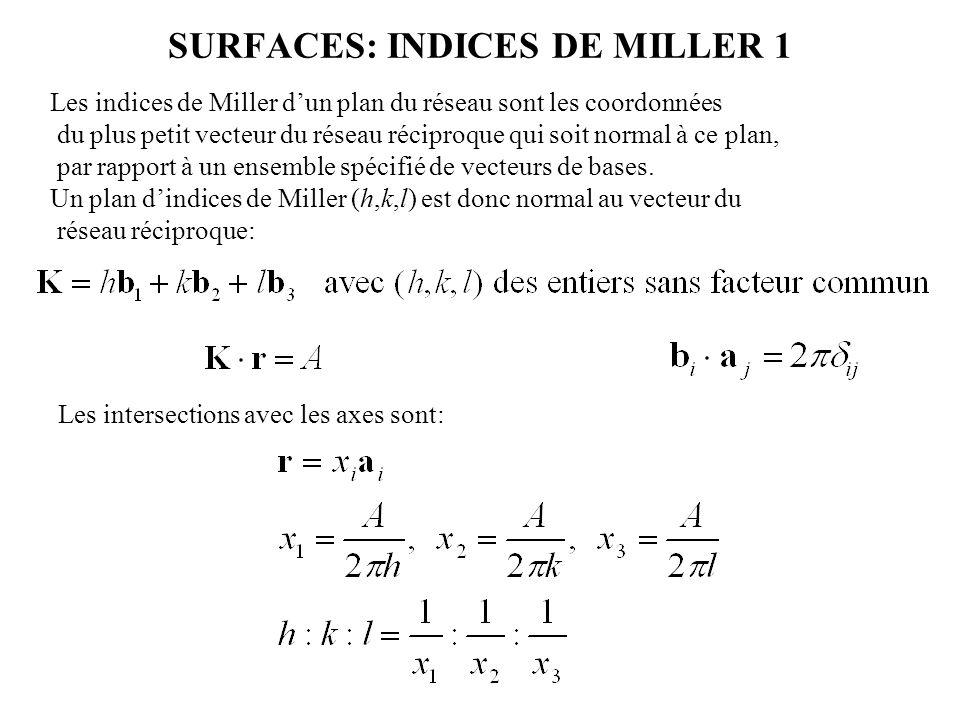 SURFACES: INDICES DE MILLER 1 Les indices de Miller d'un plan du réseau sont les coordonnées du plus petit vecteur du réseau réciproque qui soit norma