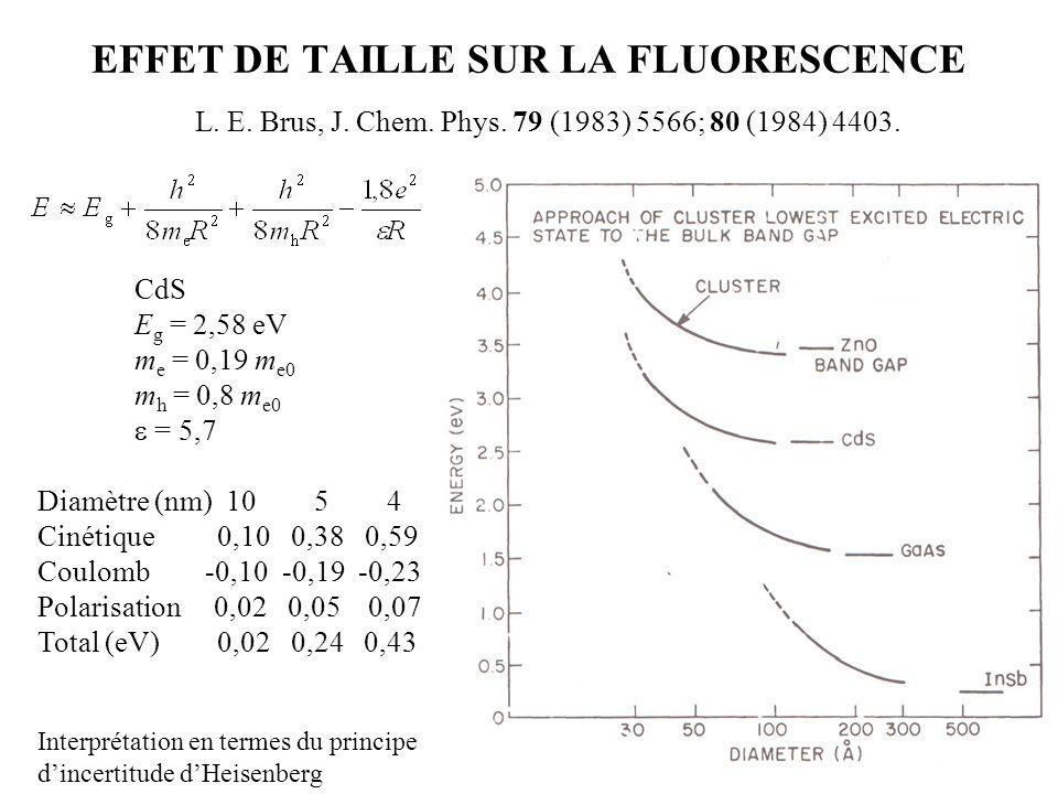 L. E. Brus, J. Chem. Phys. 79 (1983) 5566; 80 (1984) 4403. EFFET DE TAILLE SUR LA FLUORESCENCE CdS E g = 2,58 eV m e = 0,19 m e0 m h = 0,8 m e0  = 5,