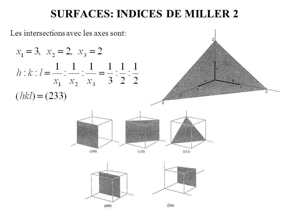 SURFACES: INDICES DE MILLER 2 Les intersections avec les axes sont: