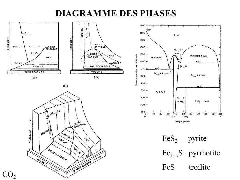 DIAGRAMME DES PHASES CO 2 FeS 2 pyrite Fe 1  x S pyrrhotite FeS troilite