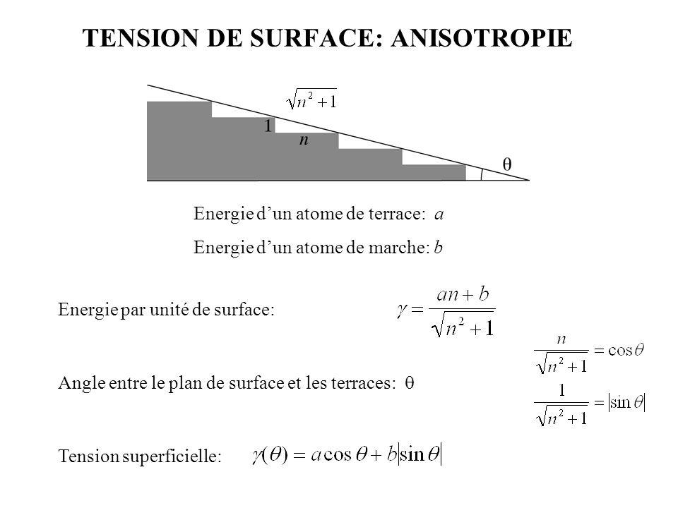 TENSION DE SURFACE: ANISOTROPIE Energie par unité de surface: Energie d'un atome de terrace: a Energie d'un atome de marche: b Angle entre le plan de
