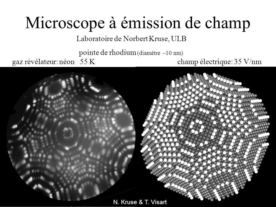 Microscope à émission de champ Laboratoire de Norbert Kruse, ULB 001 011 101 111 N. Kruse & T. Visart pointe de rhodium (diamètre ~10 nm) gaz révélate