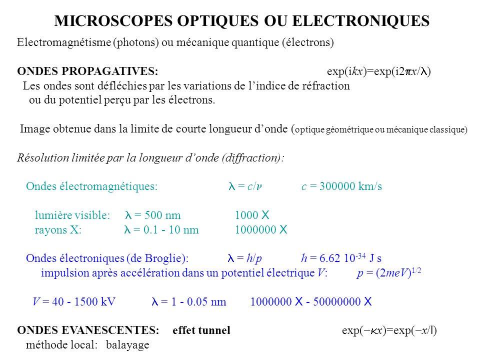 MICROSCOPES OPTIQUES OU ELECTRONIQUES Electromagnétisme (photons) ou mécanique quantique (électrons) ONDES PROPAGATIVES: exp(ikx)=exp(i2  x/ ) Les on