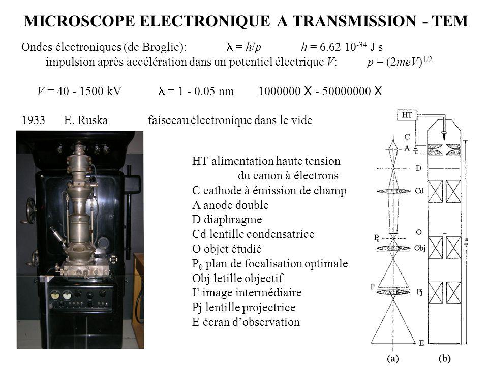 MICROSCOPE ELECTRONIQUE A TRANSMISSION - TEM Ondes électroniques (de Broglie):  = h/p h = 6.62 10 -34 J s impulsion après accélération dan