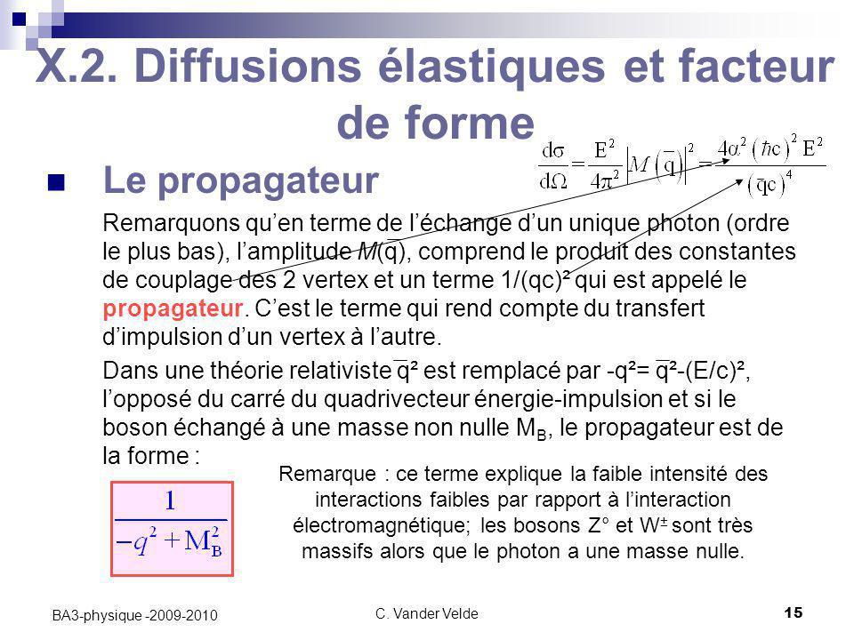C. Vander Velde15 BA3-physique -2009-2010 X.2. Diffusions élastiques et facteur de forme Le propagateur Remarquons qu'en terme de l'échange d'un uniqu