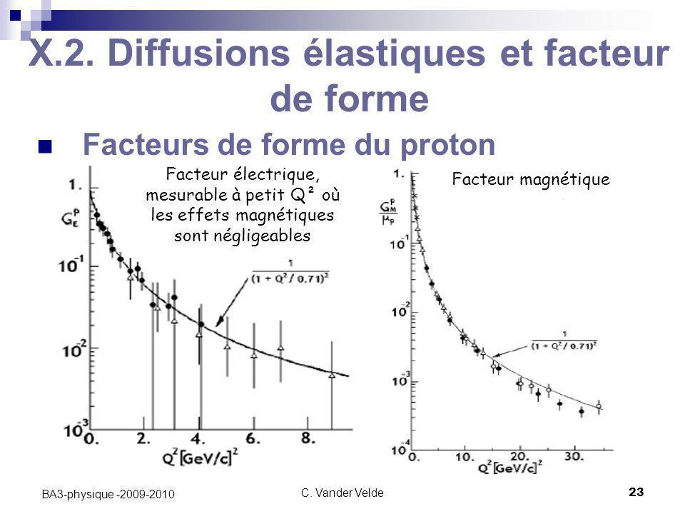 C. Vander Velde23 BA3-physique -2009-2010 X.2. Diffusions élastiques et facteur de forme Facteurs de forme du proton Facteur électrique, mesurable à p