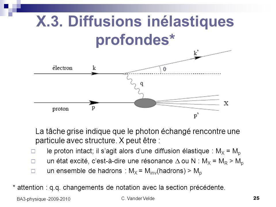 C. Vander Velde25 BA3-physique -2009-2010 X.3. Diffusions inélastiques profondes* La tâche grise indique que le photon échangé rencontre une particule