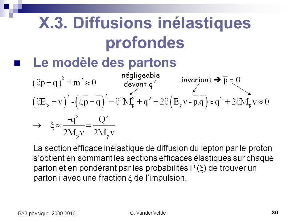 C. Vander Velde30 BA3-physique -2009-2010 X.3. Diffusions inélastiques profondes Le modèle des partons La section efficace inélastique de diffusion du