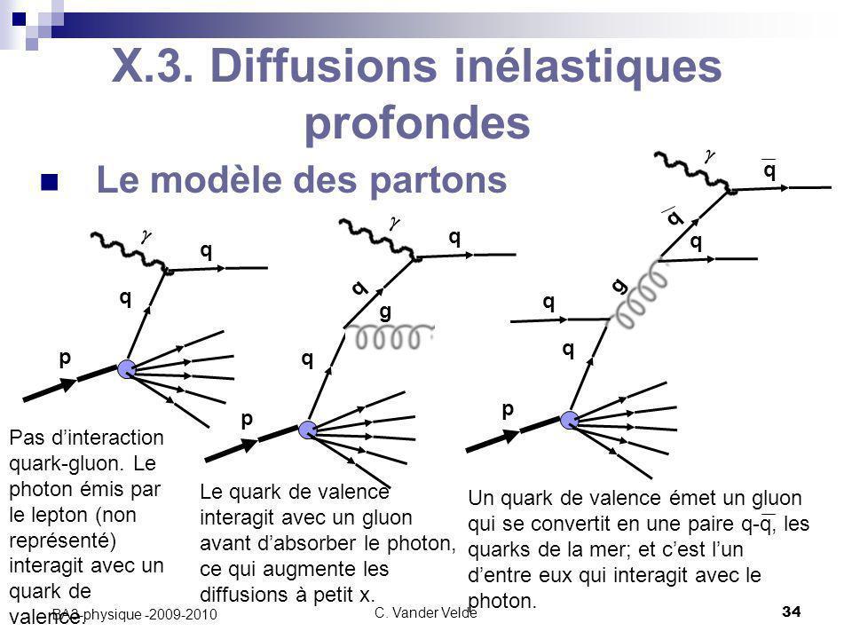 C. Vander Velde34 BA3-physique -2009-2010 Le modèle des partons X.3. Diffusions inélastiques profondes  q q p  q q p g q  q q q p g q q Pas d'inter