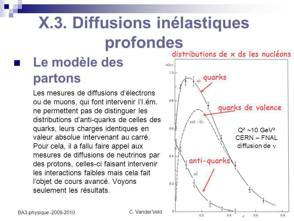 C. Vander Velde35 BA3-physique -2009-2010 Le modèle des partons Les mesures de diffusions d'électrons ou de muons, qui font intervenir l'I.ém. ne perm