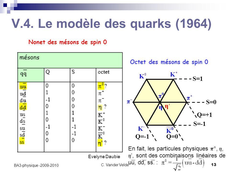 C. Vander Velde13 BA3-physique -2009-2010 V.4. Le modèle des quarks (1964) Octet des mésons de spin 0 Evelyne Daubie Q=0 Q=+1 Q=-1 S=0 S=-1 S=1 Nonet