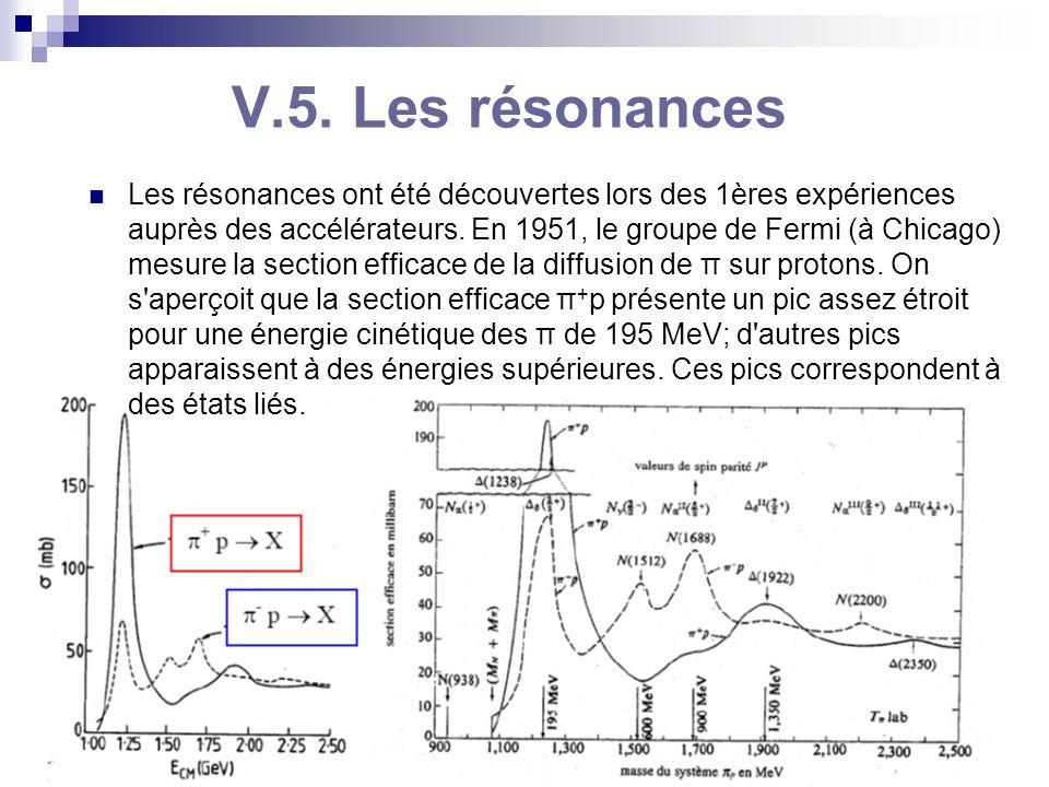 C. Vander Velde15 BA3-physique -2009-2010 V.5. Les résonances Les résonances ont été découvertes lors des 1ères expériences auprès des accélérateurs.