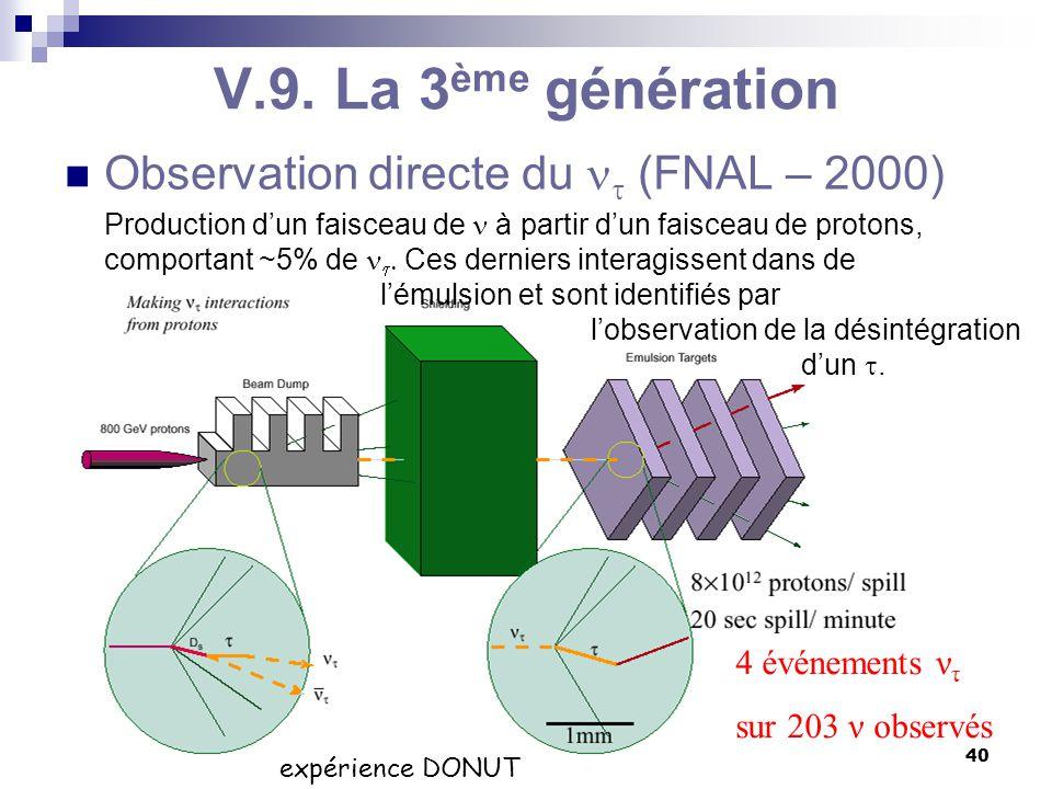C. Vander Velde40 BA3-physique -2009-2010 V.9. La 3 ème génération Observation directe du  (FNAL – 2000) Production d'un faisceau de à partir d'un fa