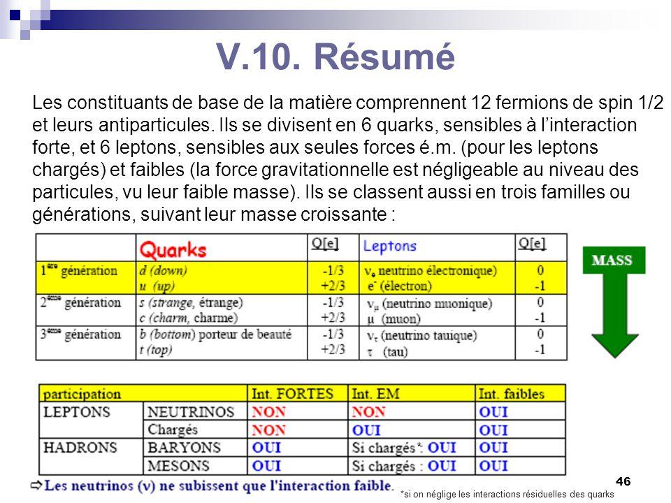 C. Vander Velde46 BA3-physique -2009-2010 V.10. Résumé Les constituants de base de la matière comprennent 12 fermions de spin 1/2 et leurs antiparticu