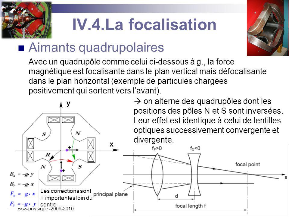 C. Vander Velde12 BA3-physique -2009-2010 IV.4.La focalisation Aimants quadrupolaires Avec un quadrupôle comme celui ci-dessous à g., la force magnéti