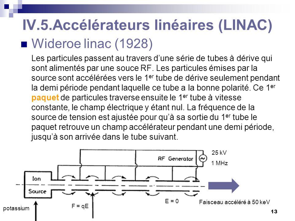 C. Vander Velde13 BA3-physique -2009-2010 Faisceau accéléré à 50 keV potassium F = qE IV.5.Accélérateurs linéaires (LINAC) Wideroe linac (1928) Les pa
