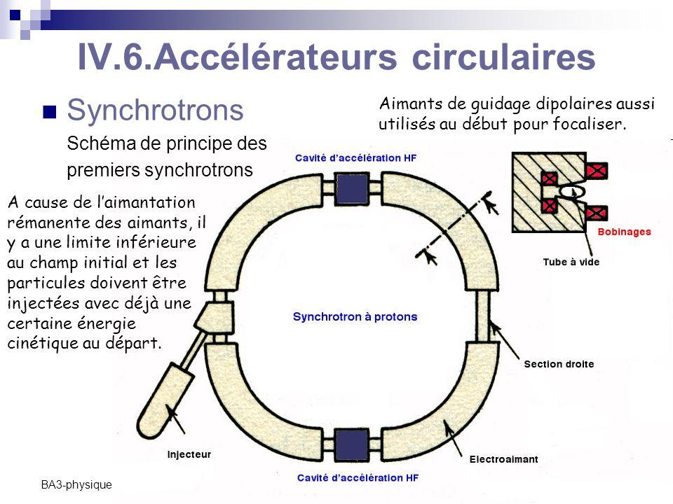 C. Vander Velde18 BA3-physique -2009-2010 IV.6.Accélérateurs circulaires Synchrotrons Schéma de principe des premiers synchrotrons Aimants de guidage