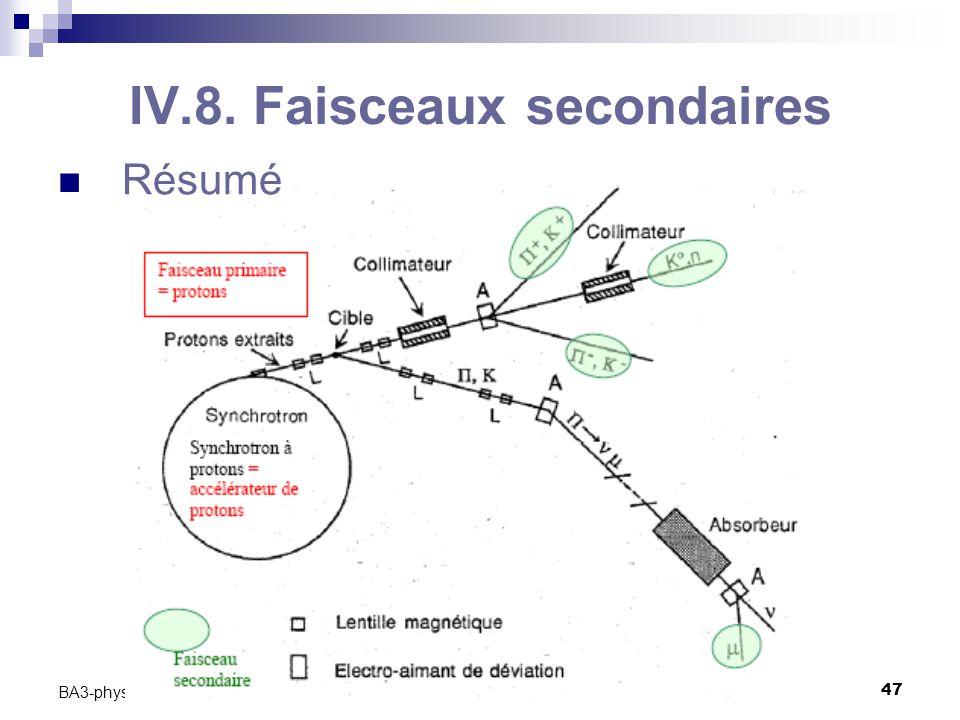 C. Vander Velde47 BA3-physique -2009-2010 IV.8. Faisceaux secondaires Résumé