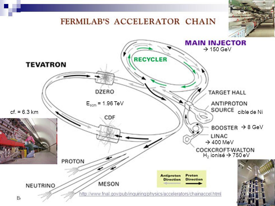 C. Vander Velde49 BA3-physique -2009-2010 H 2 ionisé  750 eV  400 MeV  8 GeV  150 GeV E scm = 1.96 TeV cf. = 6.3 km http://www.fnal.gov/pub/inquir