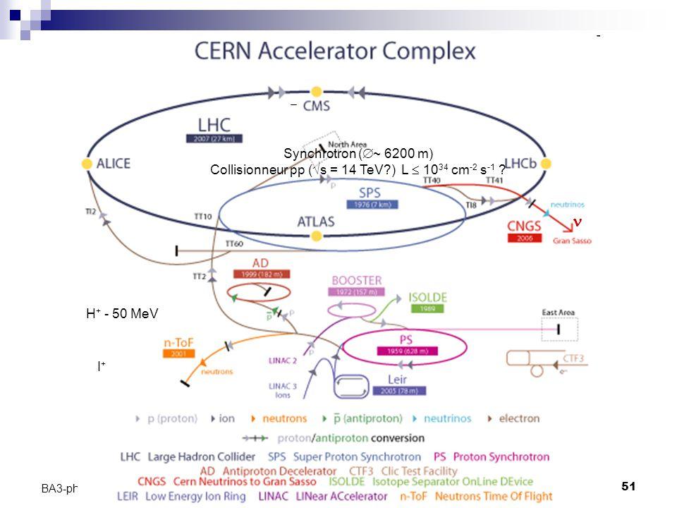 C. Vander Velde51 BA3-physique -2009-2010 H + - 50 MeV I+I+ Synchrotron (  ~ 6200 m) Collisionneur pp (  s = 14 TeV?) L  10 34 cm -2 s -1 ?